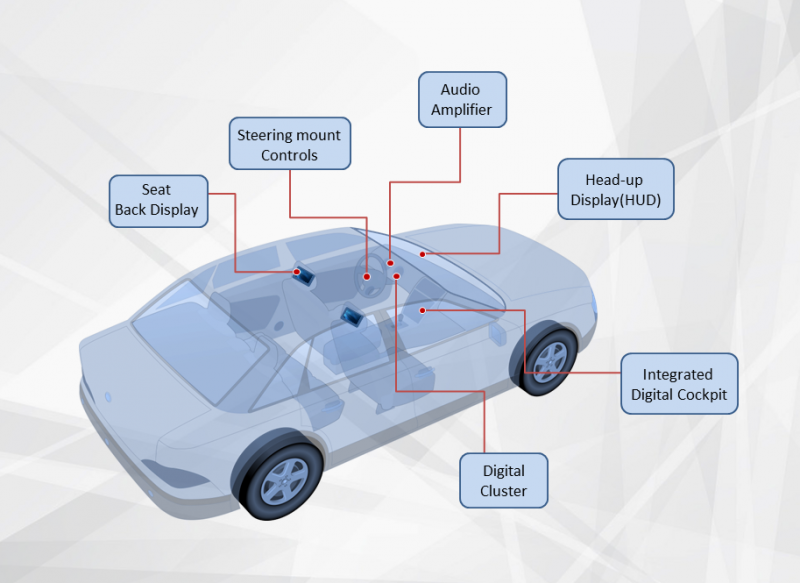 Automotive and Infotainment, Automotive Infotainment
